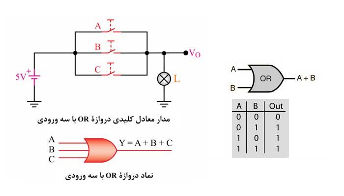 ساختار زبان FBD