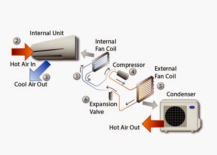 اجزای تشکیل دهنده سیستم تهویه مطبوع