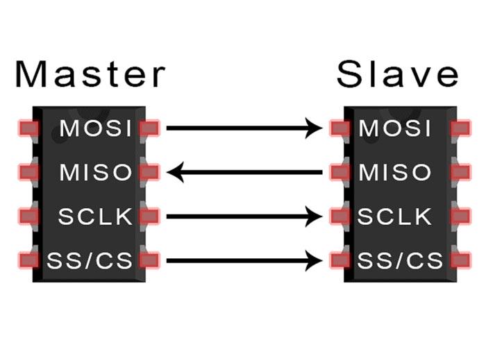 رابطه Slave-Master