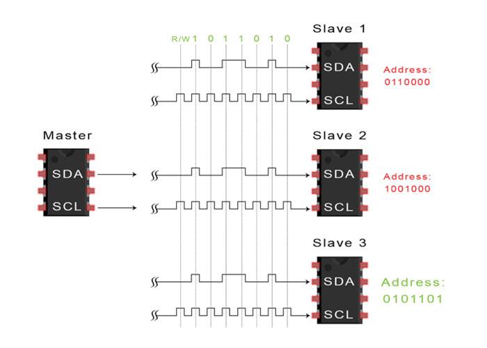 مرحله دوم انتقال دادههای I2C