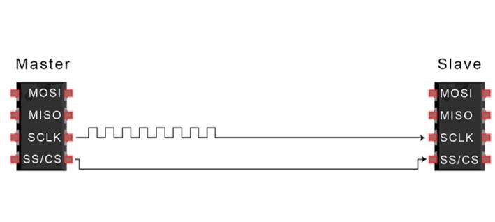 مرحله دوم انتقال دادههای SPI