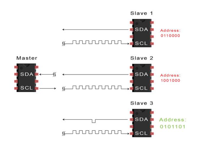 مرحله سوم انتقال دادههای I2C