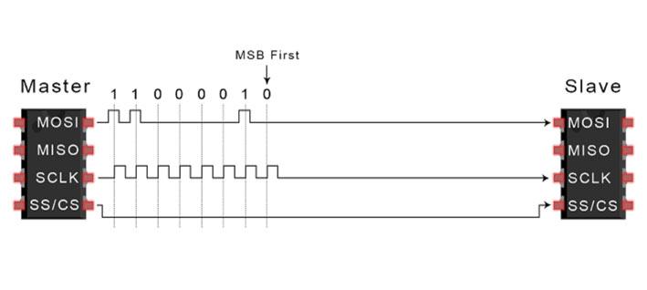 مرحله سوم انتقال دادههای SPI