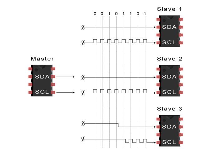 مرحله ششم انتقال دادههای I2C