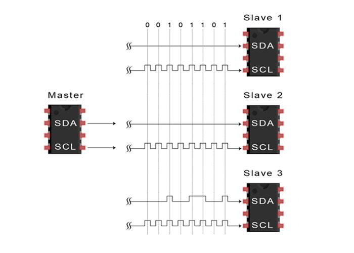 مرحله چهارم انتقال دادههای I2C