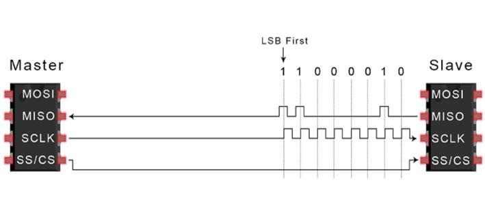 مرحله چهارم انتقال دادههای SPI