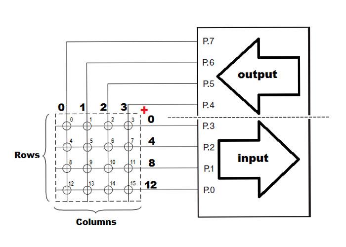 نحوه درایو کردن صفحه کلید ماتریسی با AVR