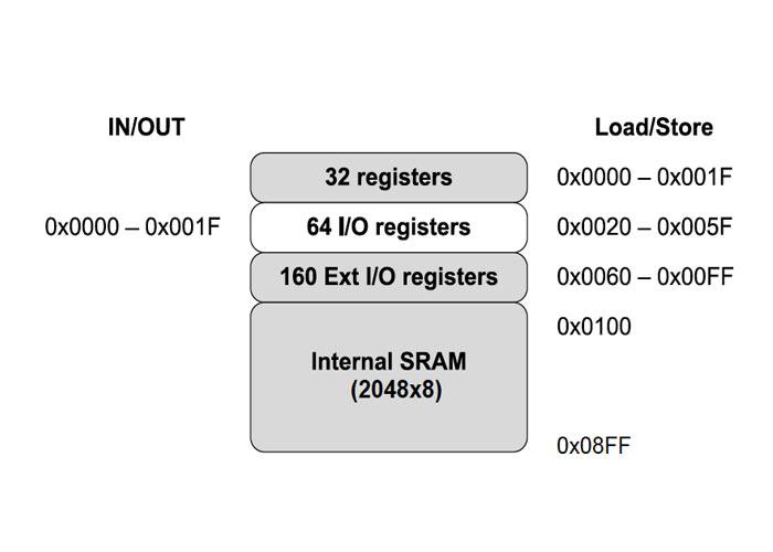 ورودی/خروجی باس داده