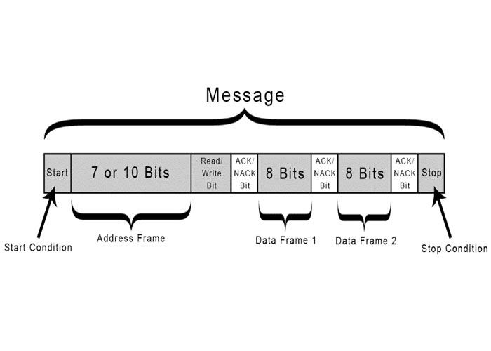 کارکرد و عملکرد I2C
