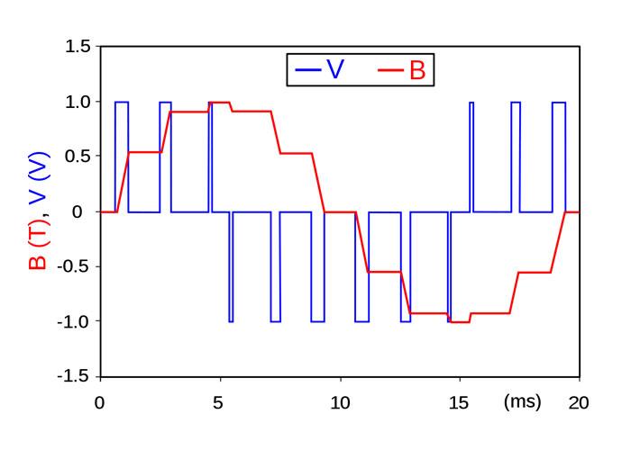PWM میزان درجه روشنایی استاندارد لپ تاپ