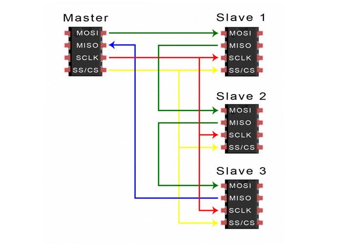 Slave چندگانه