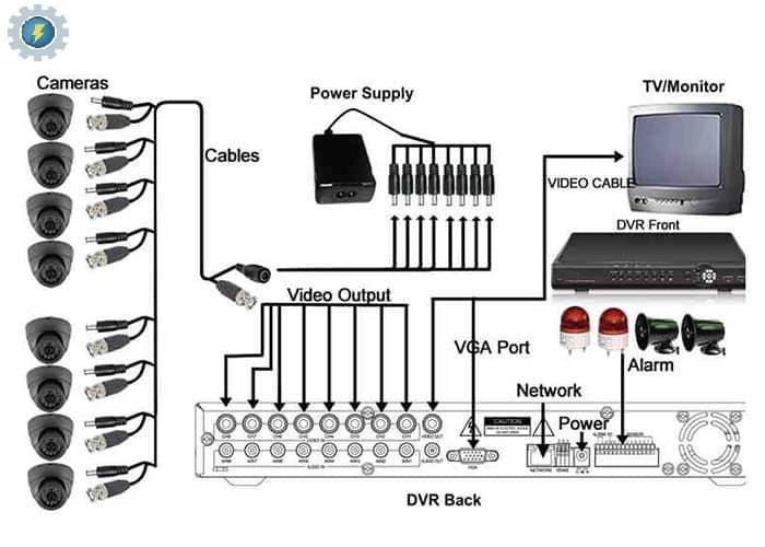طریقه نصب دوربین مدار بسته آنالوگ