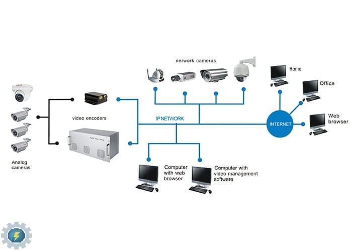 طریقه نصب دوربین مدار بسته ip