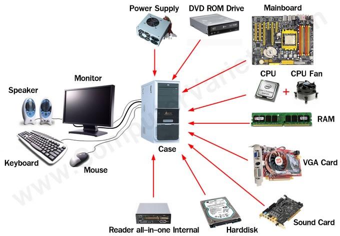 ورودی و خروجی در کامپیوتر