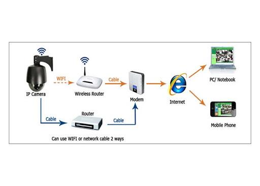 ذخیره سازی تصاویر در دوربین مدار بسته آی پی